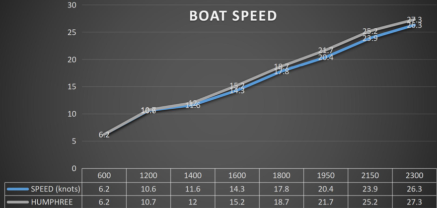 Boat speed