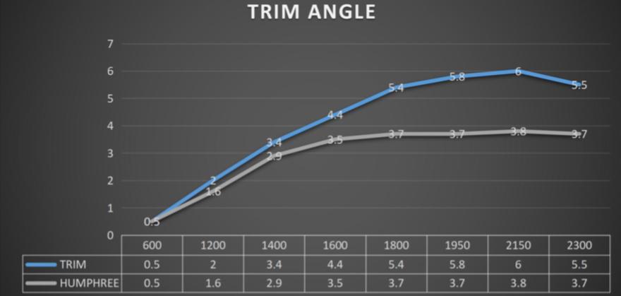 Trim Angle