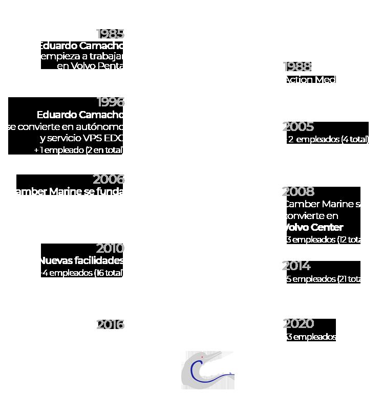 cronologia camber marine